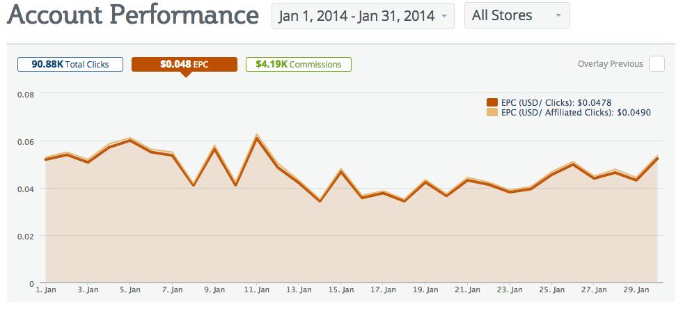 Account Performance Chart