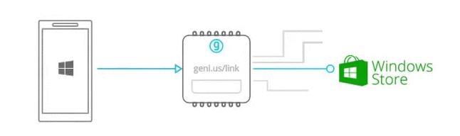 Testing your Intelligent Links Powered by Geniuslink