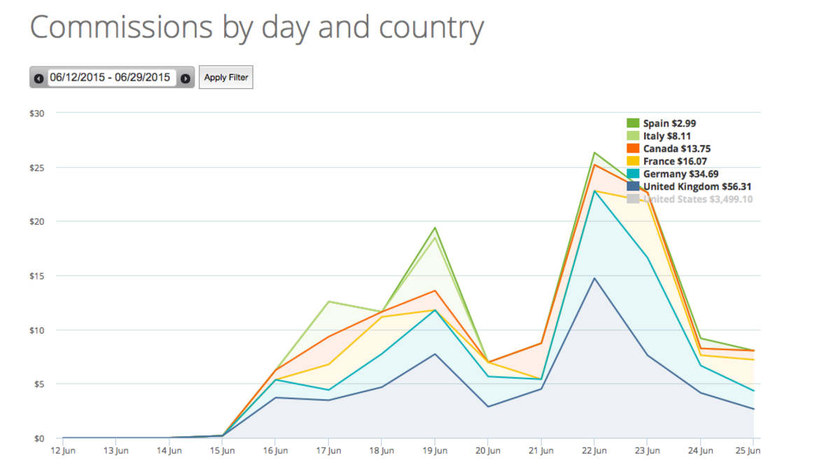 This graph shows commissions earned from the different Amazon Associate's programs during a free trial of Geniuslink. In this example, all commissions earned from countries besides the United States represent new earnings as a direct result of using Geniuslink.