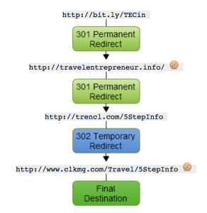 Tracking a link through multiple resolutions
