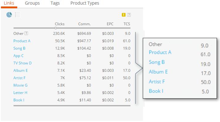 True Conversion Score Screenshot