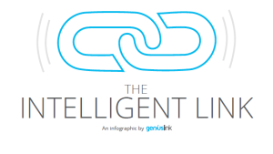 What is an Intelligent Link Infographic