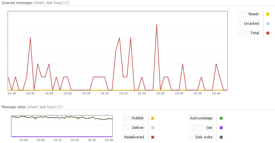 Here's an example of RabbitMQ doing its thing and showing how many messages (requests) it's currently queueing up to process (top graph), and how many it's working on a minute (bottom graph). Sorry - can't show exact numbers here!