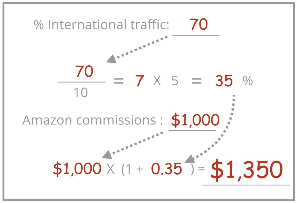 % International Traffic equation