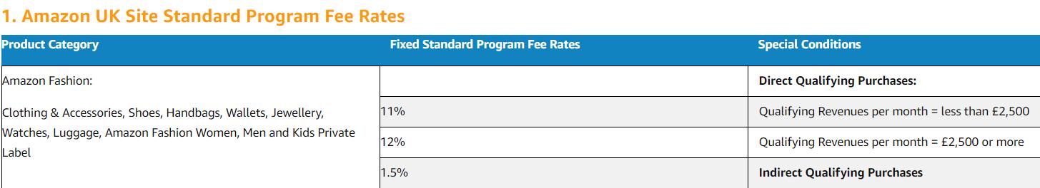 Amazon UK Standard Program Fee Rates