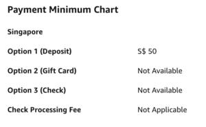 Payment Minimum Chart