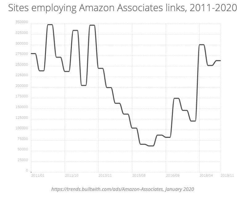Sites employing Amazon Associates links, 2011-2020