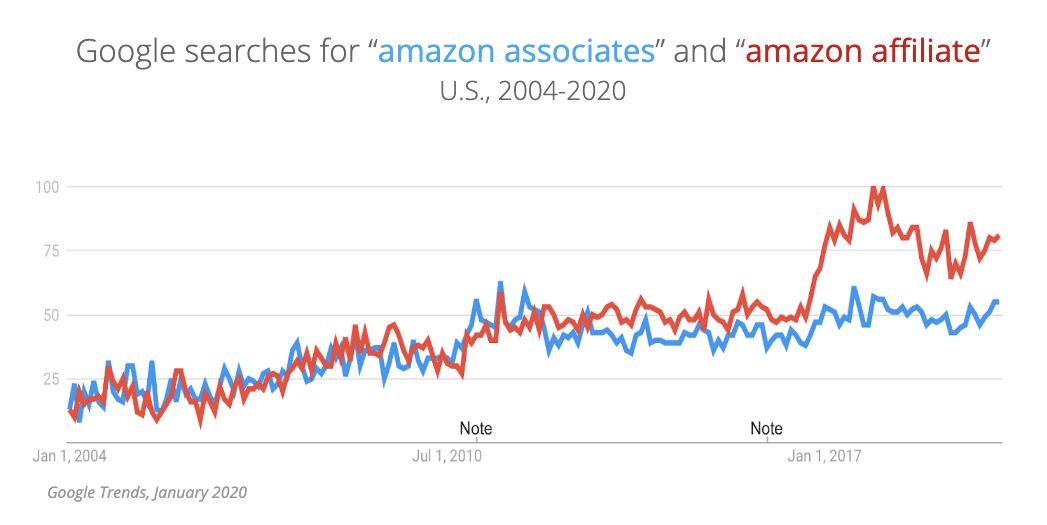 "Google Searches for ""amazon associates"" and ""amazon affiliate"" U.S. 2004-2020 Chart"
