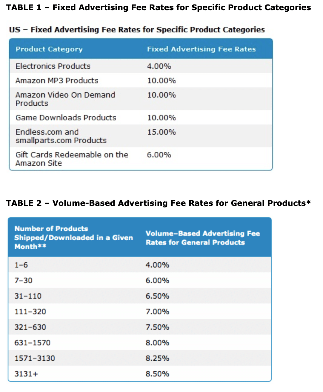 Fixed Advertising Fee Rates for Specific Product Categories and Volume-Based Advertising Fee Rates for General Products
