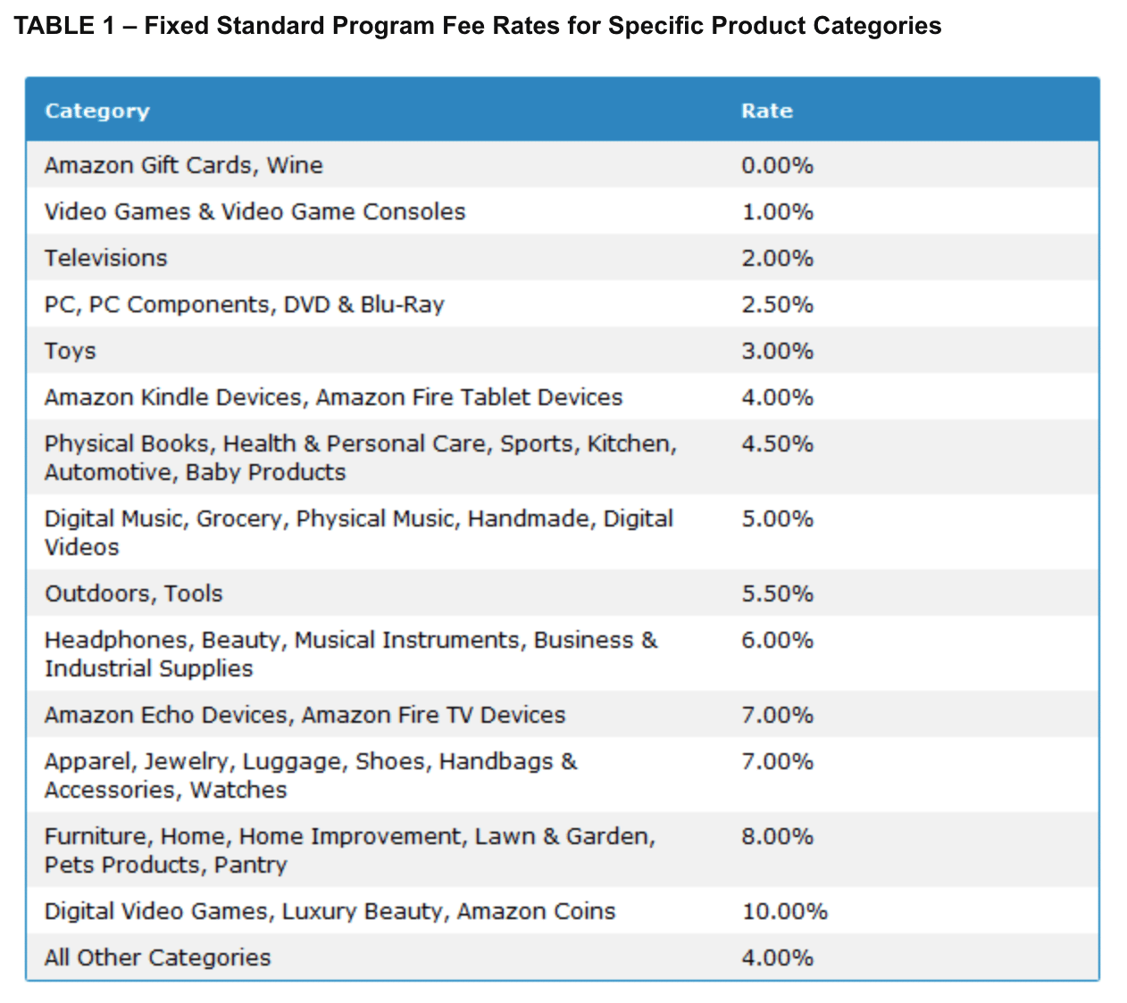 Fixed Standard Program Fee Rates for Specific Product Categories