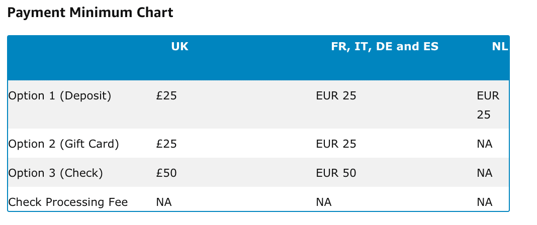 Amazon Netherlands Payment chart